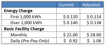 Table showing rate adjustment. First 1,000 kWh currently is 12 cents adjusted will be .114 cents. after 1,000 kWh currently is .14 cents adjusted will be .138 cents. Basic Facility Charge is increasing from 22.00 to 28.00 and Pre-Pay Daily Charge is .92 cents and increasing to one dollar and six cents